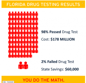 "thesis statement for drug testing for welfare 1""drug testing"" thesis statement: although there is an increase in the cost of drug testing and the intelligence level of our high school student dropouts, in turn, are more likely to be unemployed, depend on the welfare system, and to commit crimes (drug) random drug testing is the most effective format in the usa."